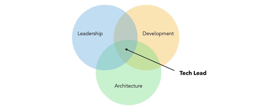 Core skills of a Tech Lead