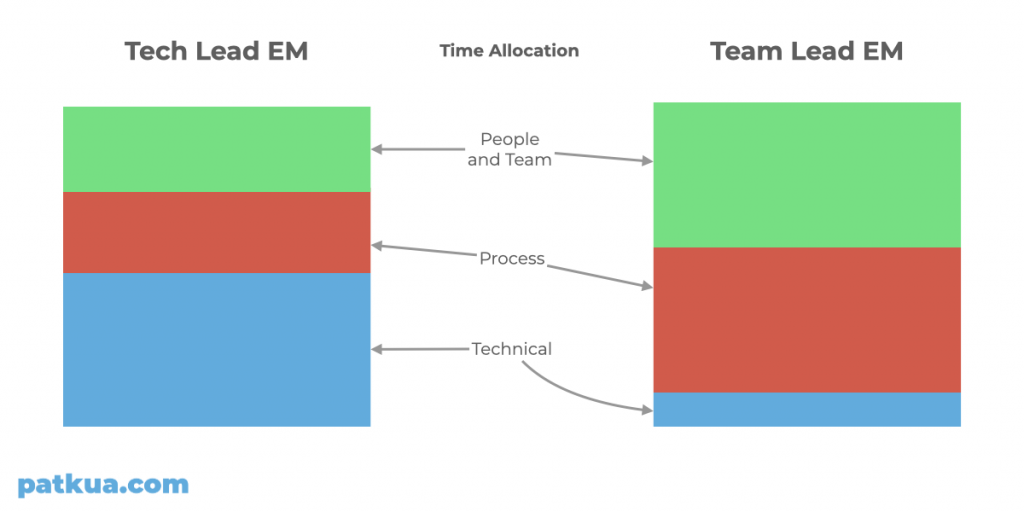 Time allocation differences between Tech Lead EM and Team Lead EM